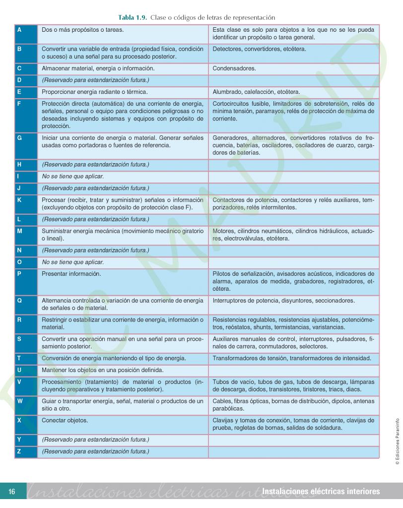 https://www.plcmadrid.es/wp-content/uploads/2017/01/prote_PDF-DEFI_LIBRO_INSTA-ELEC-INTERIORES_7AS_Página_038-812x1024.png