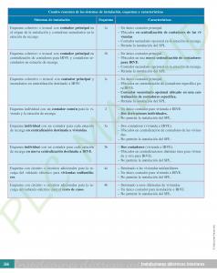 https://www.plcmadrid.es/wp-content/uploads/2017/01/prote_PDF-DEFI_LIBRO_INSTA-ELEC-INTERIORES_7AS_Página_388-238x300.png
