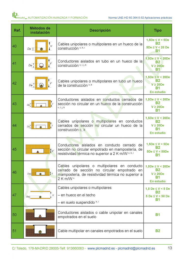 https://www.plcmadrid.es/wp-content/uploads/2017/02/ESTUDIO-UNE-HD-60364-5-52_Página_13-719x1024.png