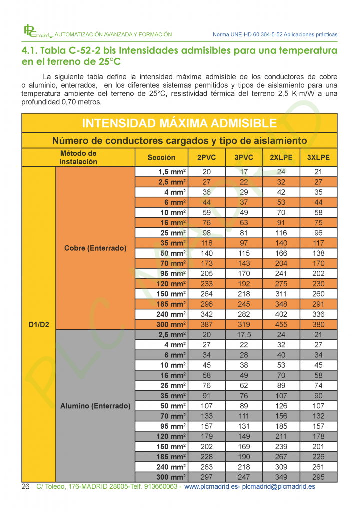 https://www.plcmadrid.es/wp-content/uploads/2017/02/ESTUDIO-UNE-HD-60364-5-52_Página_26-719x1024.png