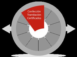 Circulo Servicios Quesito tramitacion de certifiados
