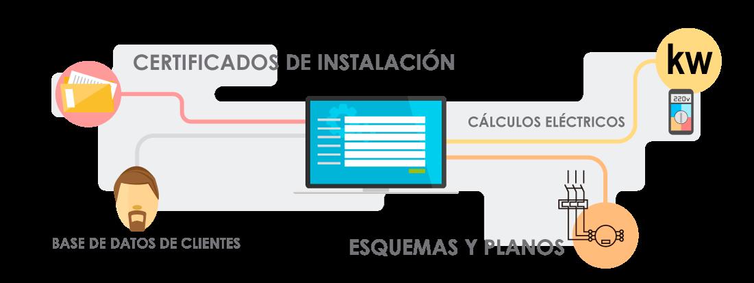 SOFIA SOFtware para Instaladores Autorizados