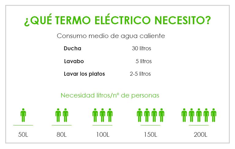 termos-electricos-uso