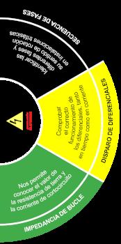 medidas electricas reglamentarias bajo tension