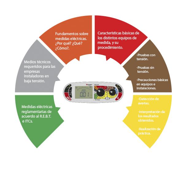Infografía medidas proyecto presencial v5