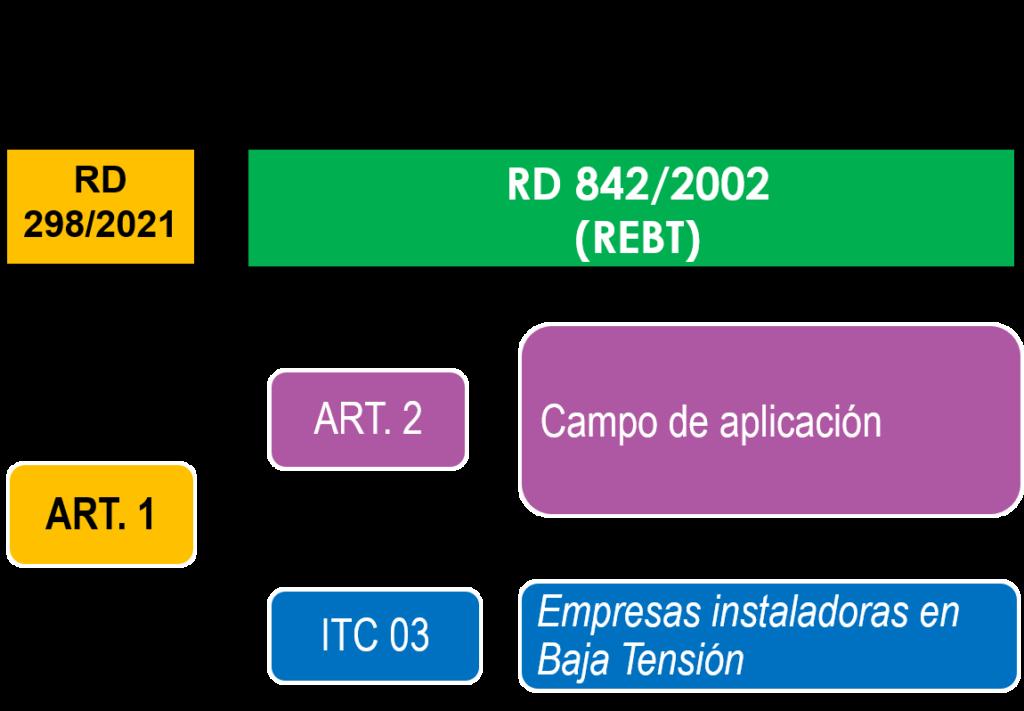 RD 298 cambios