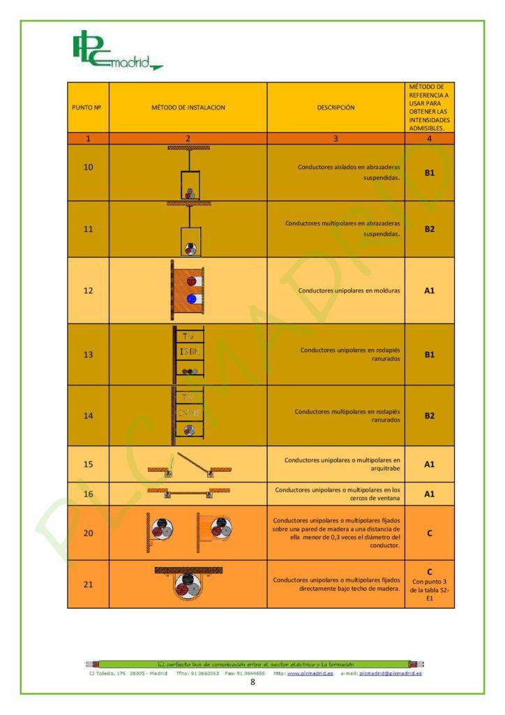https://www.plcmadrid.es/wp-content/uploads/NORMA-UNE-20460-5-523-APLICACIONES-PR-üCTICAS-PARTE-1-page-008-724x1024.jpg