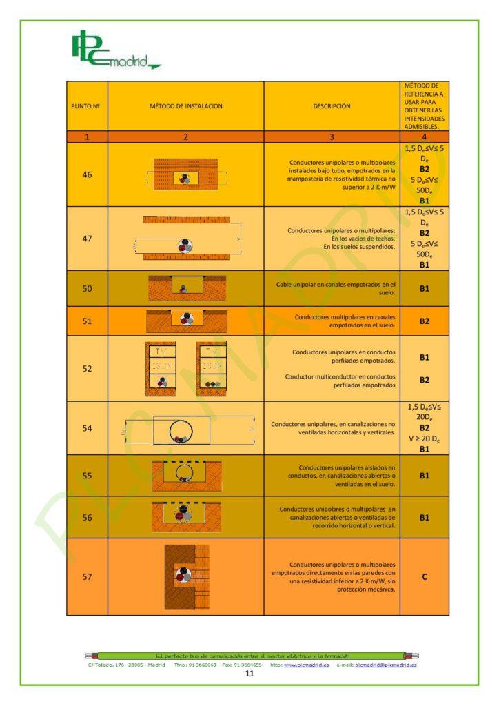 https://www.plcmadrid.es/wp-content/uploads/NORMA-UNE-20460-5-523-APLICACIONES-PR-üCTICAS-PARTE-1-page-011-724x1024.jpg