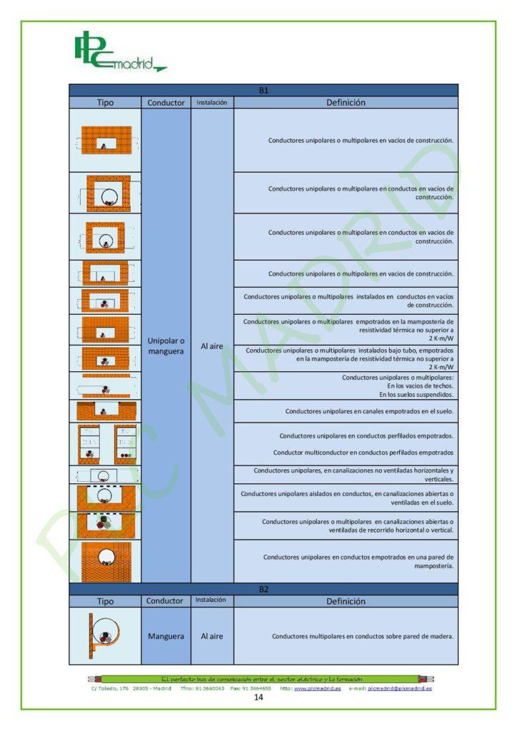 https://www.plcmadrid.es/wp-content/uploads/NORMA-UNE-20460-5-523-APLICACIONES-PR-üCTICAS-PARTE-1-page-014-724x1024.jpg