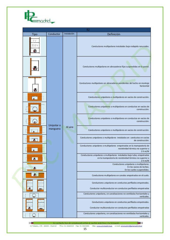 https://www.plcmadrid.es/wp-content/uploads/NORMA-UNE-20460-5-523-APLICACIONES-PR-üCTICAS-PARTE-1-page-015-724x1024.jpg