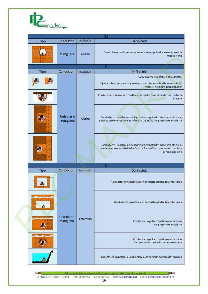 https://www.plcmadrid.es/wp-content/uploads/NORMA-UNE-20460-5-523-APLICACIONES-PR-üCTICAS-PARTE-1-page-016-724x1024.jpg