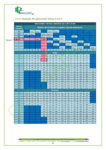 https://www.plcmadrid.es/wp-content/uploads/NORMA-UNE-20460-5-523-APLICACIONES-PR-üCTICAS-PARTE-1-page-021-212x300.jpg
