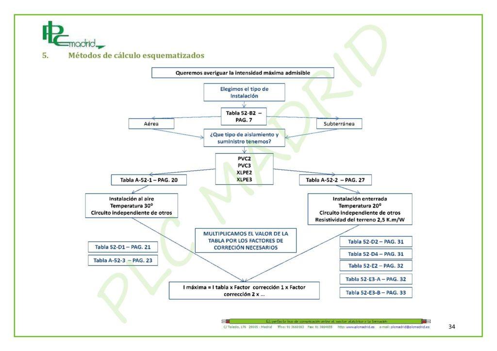 https://www.plcmadrid.es/wp-content/uploads/NORMA-UNE-20460-5-523-APLICACIONES-PR-üCTICAS-PARTE-2-page-004-1024x724.jpg