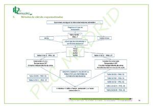 https://www.plcmadrid.es/wp-content/uploads/NORMA-UNE-20460-5-523-APLICACIONES-PR-üCTICAS-PARTE-2-page-004-300x212.jpg