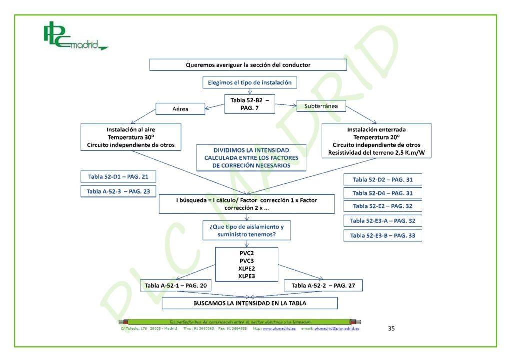 https://www.plcmadrid.es/wp-content/uploads/NORMA-UNE-20460-5-523-APLICACIONES-PR-üCTICAS-PARTE-2-page-005-1024x724.jpg