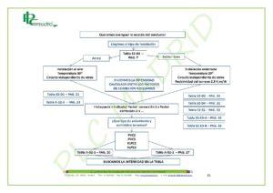 https://www.plcmadrid.es/wp-content/uploads/NORMA-UNE-20460-5-523-APLICACIONES-PR-üCTICAS-PARTE-2-page-005-300x212.jpg