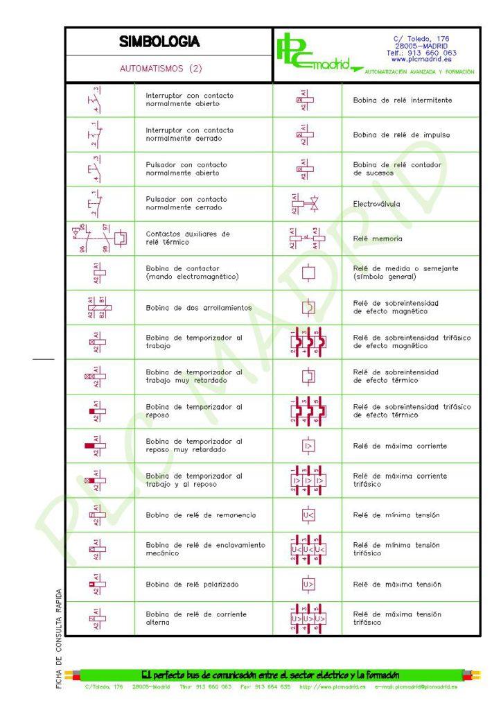 https://www.plcmadrid.es/wp-content/uploads/SIMBOLOGIA-PARA-ELECTRICISTAS-vA5-page-025-723x1024.jpg