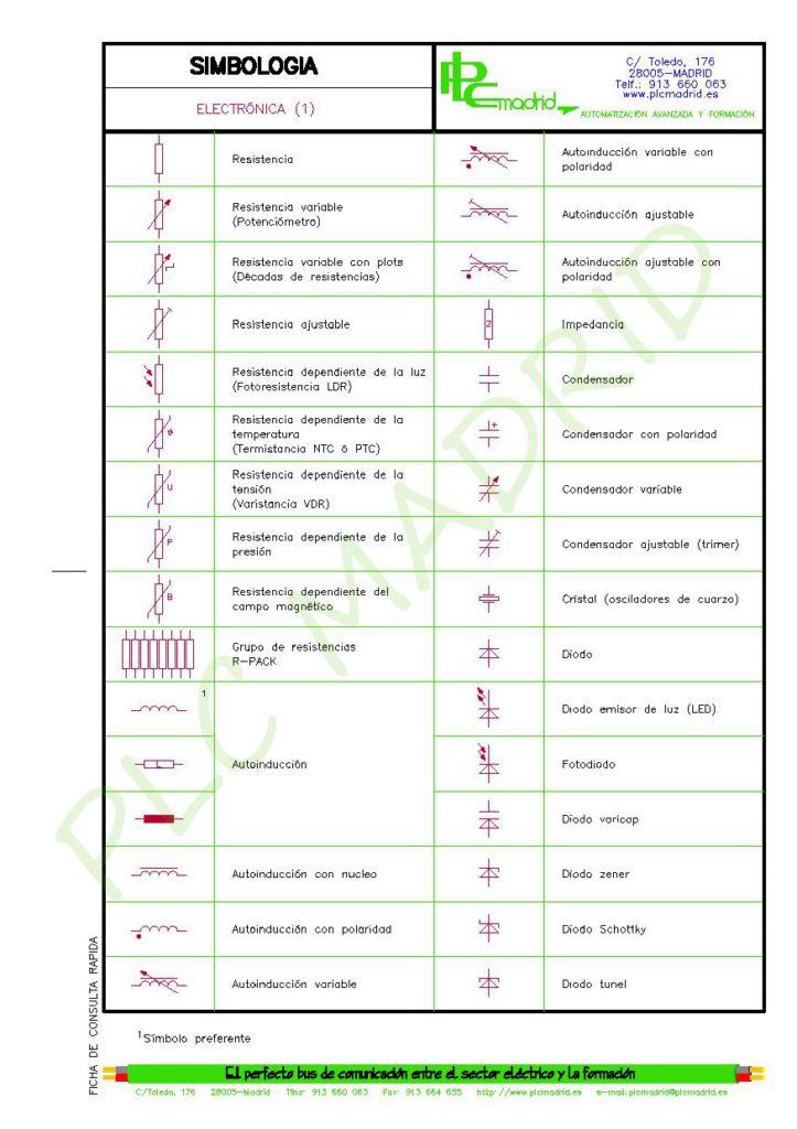 https://www.plcmadrid.es/wp-content/uploads/SIMBOLOGIA-PARA-ELECTRICISTAS-vA5-page-035-723x1024.jpg