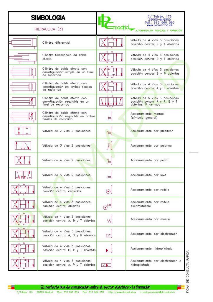 https://www.plcmadrid.es/wp-content/uploads/SIMBOLOGIA-PARA-ELECTRICISTAS-vA5-page-060-723x1024.jpg