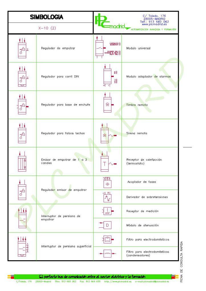 https://www.plcmadrid.es/wp-content/uploads/SIMBOLOGIA-PARA-ELECTRICISTAS-vA5-page-072-723x1024.jpg