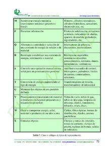 https://www.plcmadrid.es/wp-content/uploads/SIMBOLOGIA-PARA-ELECTRICISTAS-vA5-page-075-212x300.jpg
