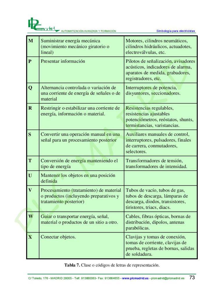 https://www.plcmadrid.es/wp-content/uploads/SIMBOLOGIA-PARA-ELECTRICISTAS-vA5-page-075-723x1024.jpg