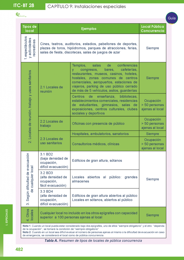https://www.plcmadrid.es/wp-content/uploads/itc-bt-28-4-724x1024.png